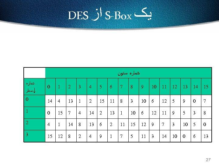 ﻳک S-Box ﺍﺯ DES ﺷﻤﺎﺭﻩ ﺳﺘﻮﻥ 51 41 31 21 11 01 9