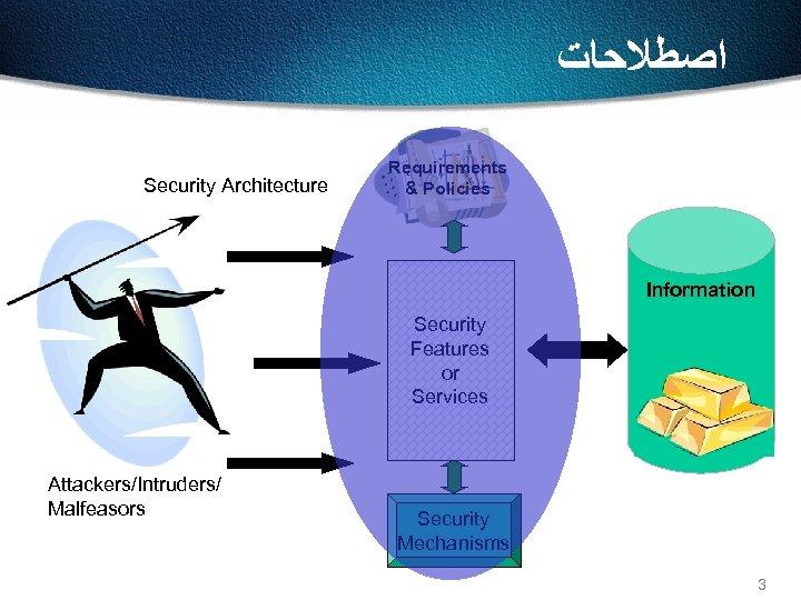 ﺍﺻﻄﻼﺣﺎﺕ Security Architecture Requirements & Policies Information Security Features or Services Attackers/Intruders/ Malfeasors
