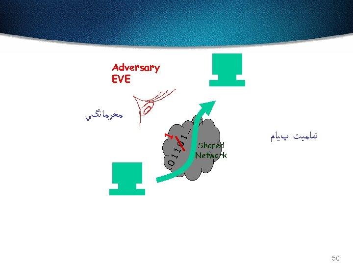 Adversary EVE Bob 1. . 01 10 1 . ﻣﺤﺮﻣﺎﻧگﻲ Shared Network ﺗﻤﺎﻣﻴﺖ پﻴﺎﻡ