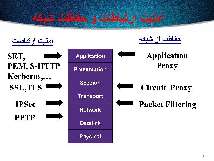 ﺍﻣﻨﻴﺖ ﺍﺭﺗﺒﺎﻃﺎﺕ ﻭ ﺣﻔﺎﻇﺖ ﺷﺒﻜﻪ ﺣﻔﺎﻇﺖ ﺍﺯ ﺷﺒﻜﻪ ﺍﻣﻨﻴﺖ ﺍﺭﺗﺒﺎﻃﺎﺕ SET, PEM, S-HTTP