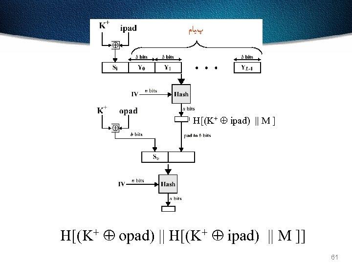 پﻴﺎﻡ H[(K+ ipad) || M ] H[(K+ opad) || H[(K+ ipad) || M