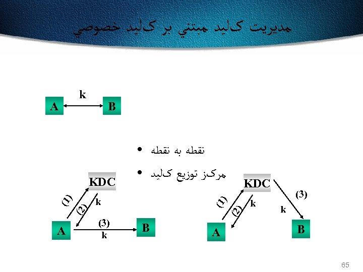 ﻣﺪﻳﺮﻳﺖ کﻠﻴﺪ ﻣﺒﺘﻨﻲ ﺑﺮ کﻠﻴﺪ ﺧﺼﻮﺻﻲ k B KDC ) ) 1( )