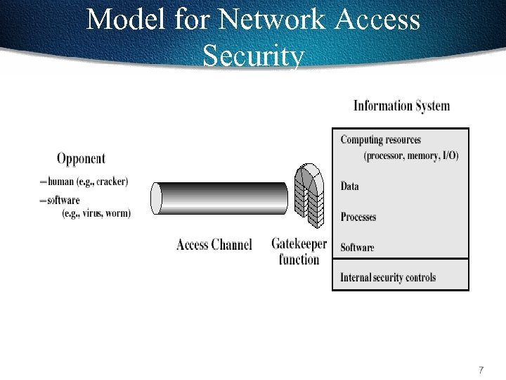 Model for Network Access Security 7