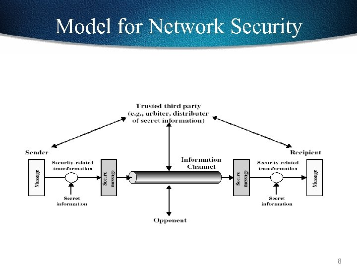 Model for Network Security 8