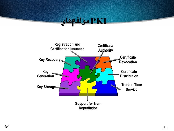PKI ﻣﺆﻠﻔﻪ ﻫﺎﻱ 48