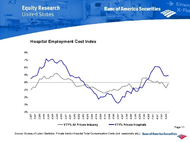 Hospital Employment Cost Index Page 11 Source: Bureau of Labor Statistics. Private Sector-Hospital Total