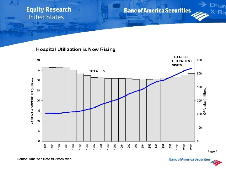 Hospital Utilization is Now Rising Page 1 Source: American Hospital Association.