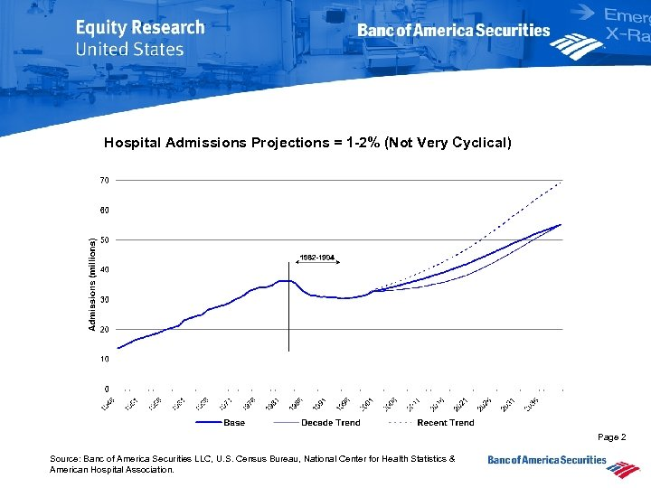 Hospital Admissions Projections = 1 -2% (Not Very Cyclical) Page 2 Source: Banc of