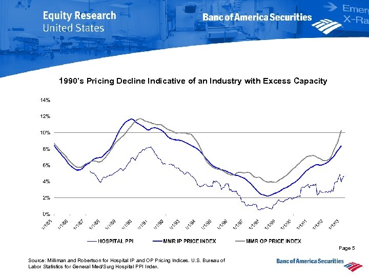 1990's Pricing Decline Indicative of an Industry with Excess Capacity Page 5 Source: Milliman
