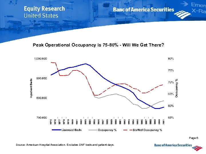 Peak Operational Occupancy is 75 -80% - Will We Get There? Page 6 Source: