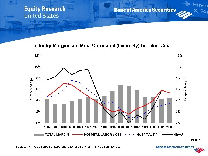Industry Margins are Most Correlated (Inversely) to Labor Cost Page 7 Source: AHA, U.