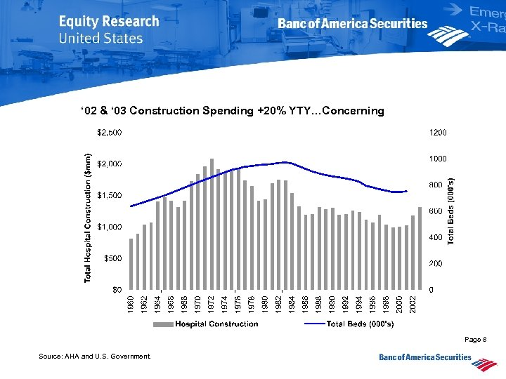 ' 02 & ' 03 Construction Spending +20% YTY…Concerning Page 8 Source: AHA and