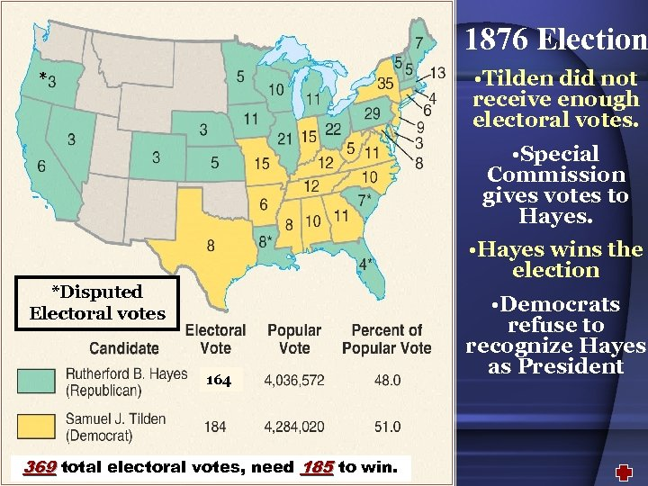 1876 Election • Tilden did not receive enough electoral votes. * • Special Commission
