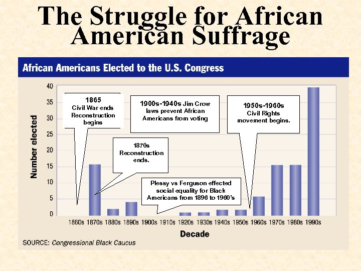 The Struggle for African American Suffrage 1865 Civil War ends Reconstruction begins 1900 s-1940