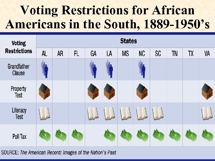 Voting Restrictions for African Americans in the South, 1889 -1950's