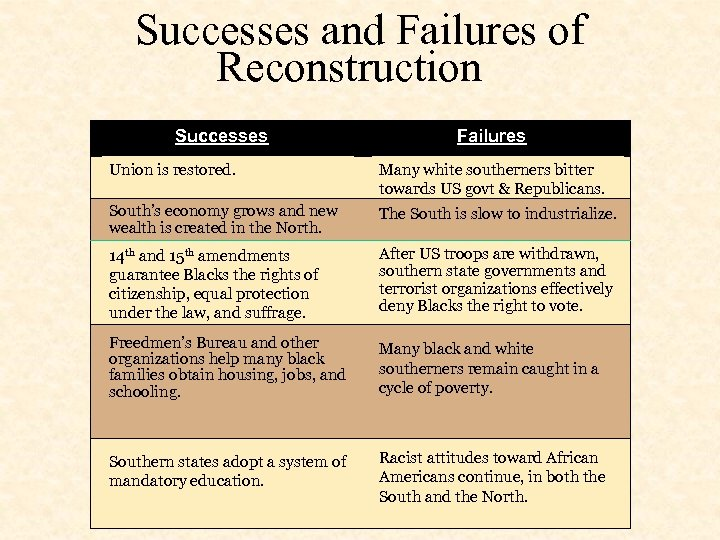Successes and Failures of Reconstruction Successes Failures Union is restored. Many white southerners bitter