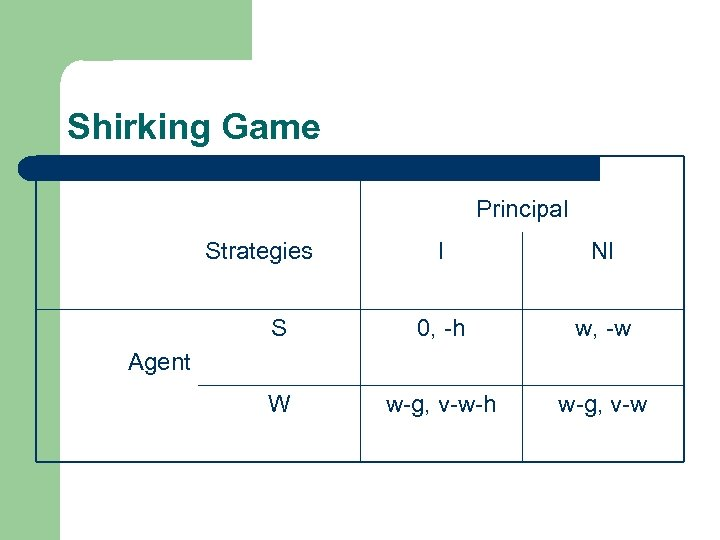 Shirking Game Principal Strategies I NI S 0, -h w, -w W w-g, v-w-h