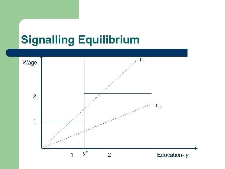 Signalling Equilibrium c. L Wage 2 c. H 1 1 y* 2 Education- y