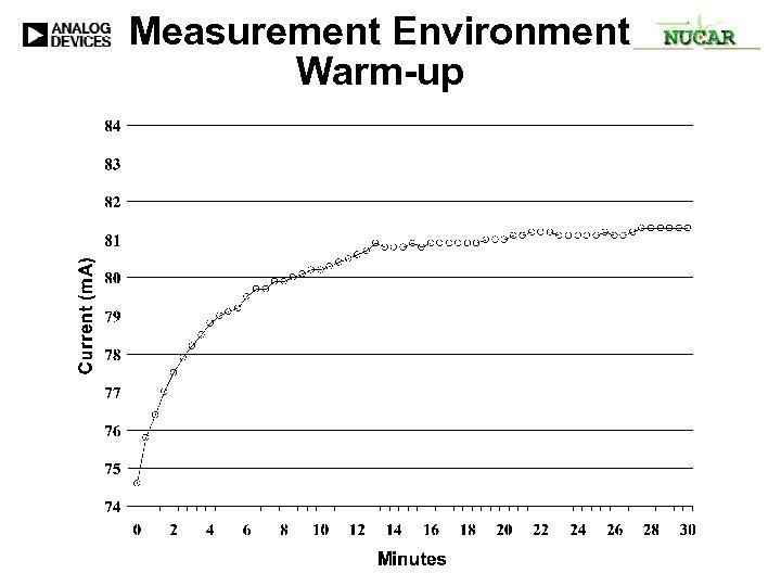 Measurement Environment Warm-up