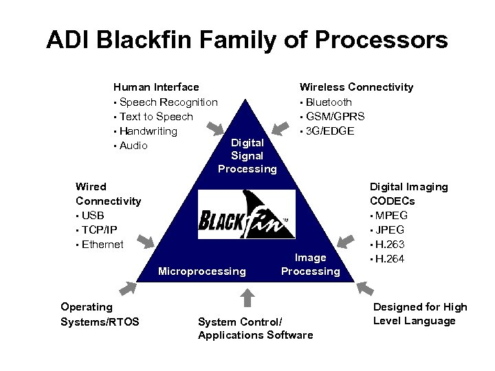 ADI Blackfin Family of Processors Human Interface • Speech Recognition • Text to Speech