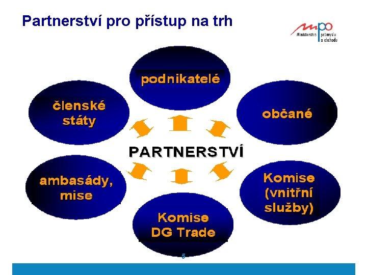Partnerství pro přístup na trh 5 ã 2007 Ministerstvo průmyslu a obchodu