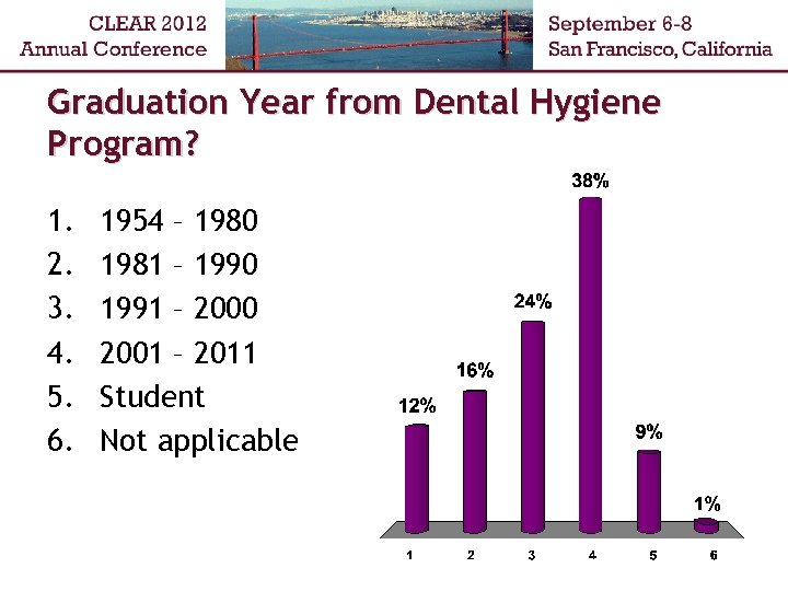 Graduation Year from Dental Hygiene Program? 1. 2. 3. 4. 5. 6. 1954 –
