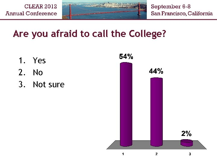 Are you afraid to call the College? 1. Yes 2. No 3. Not sure