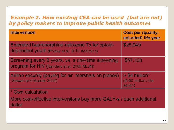 Example 2. How existing CEA can be used (but are not) by policy makers