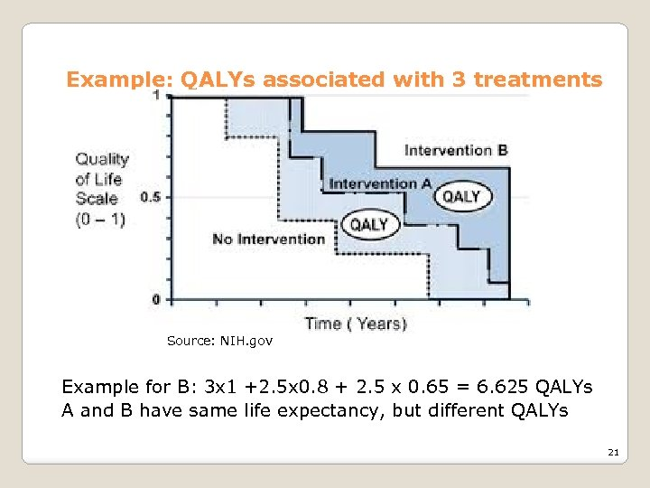 Example: QALYs associated with 3 treatments Source: NIH. gov Example for B: 3 x