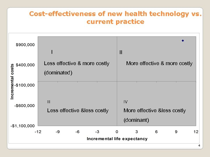 Cost-effectiveness of new health technology vs. current practice I Less effective & more costly