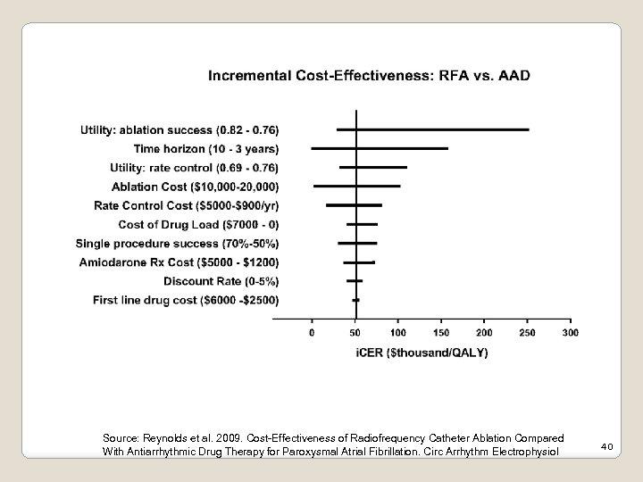 Example 1 -way sensitivity analyses Source: Reynolds et al. 2009. Cost-Effectiveness of Radiofrequency Catheter