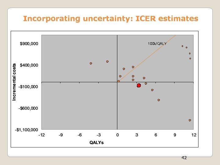 Incorporating uncertainty: ICER estimates 100 k/QALY I II 42