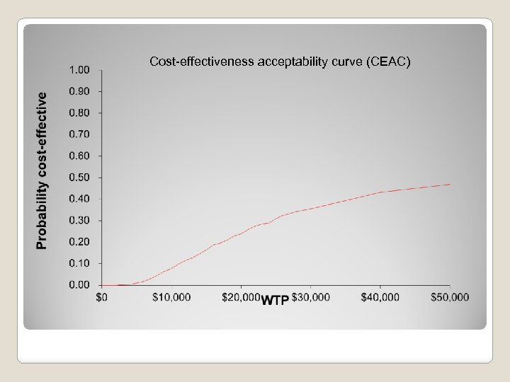 Cost-effectiveness acceptability curve (CEAC)