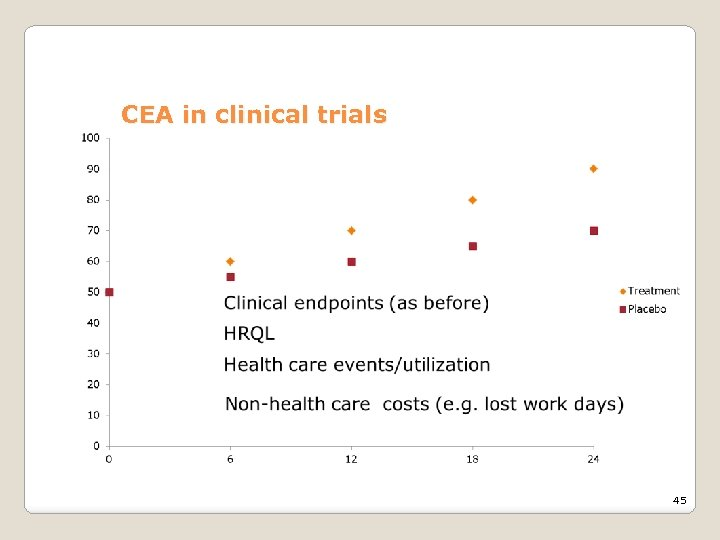 CEA in clinical trials 45