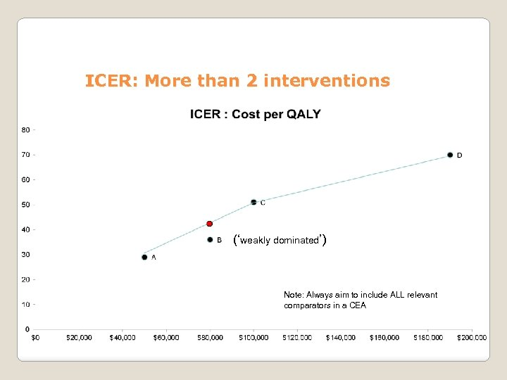 ICER: More than 2 interventions ('weakly dominated') Note: Always aim to include ALL relevant