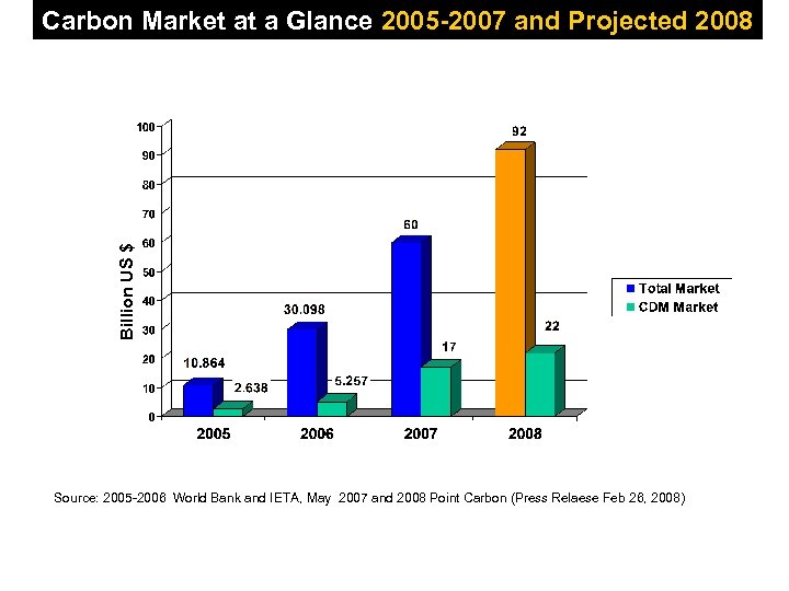 Billion US $ Carbon Market at a Glance 2005 -2007 and Projected 2008 Source: