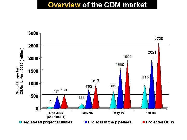 No. of Projects/ CERs before 2012 (million) Overview of the CDM market