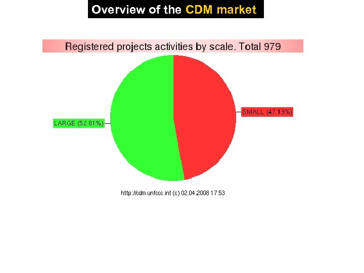 Overview of the CDM market