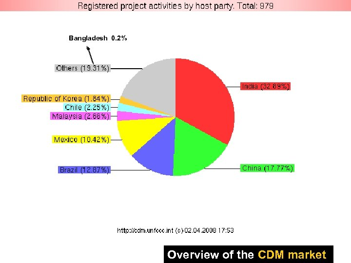 Overview of the CDM market Bangladesh 0. 2% Overview of the CDM market