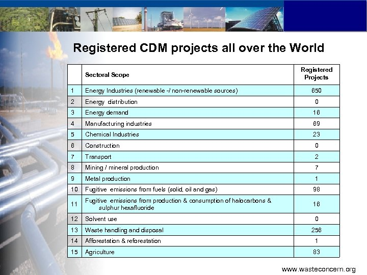 Registered CDM projects all over the World Sectoral Scope Registered Projects 1 Energy Industries