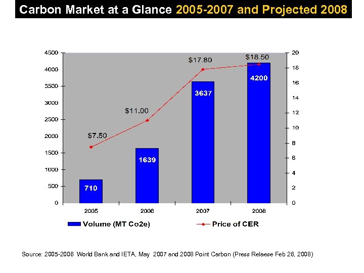 Carbon Market at a Glance 2005 -2007 and Projected 2008 Source: 2005 -2006 World