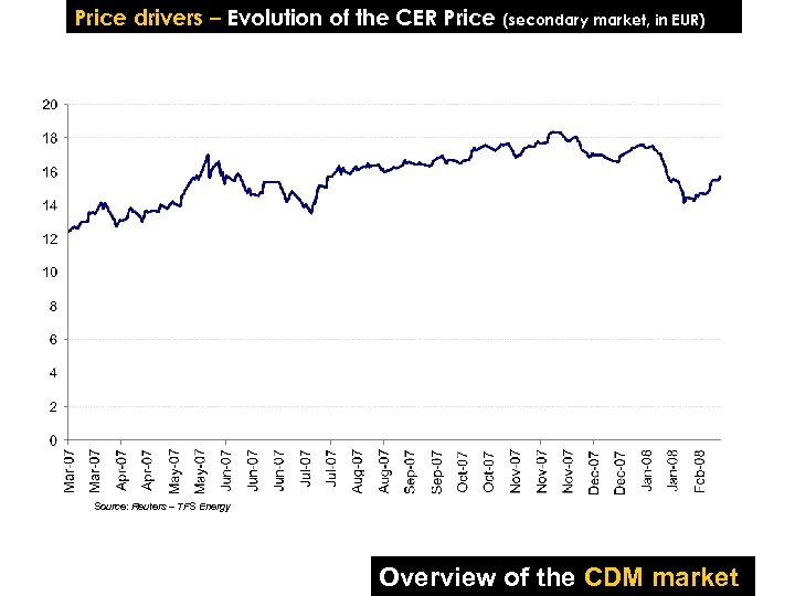 Price drivers – Evolution of the CER Price (secondary market, in EUR) Source: Reuters