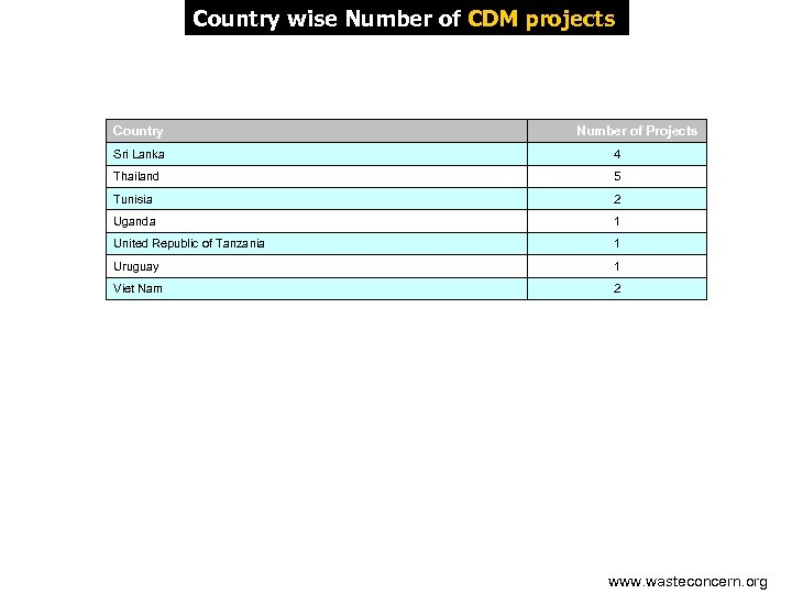 Country wise Number of CDM projects Country Number of Projects Sri Lanka 4 Thailand