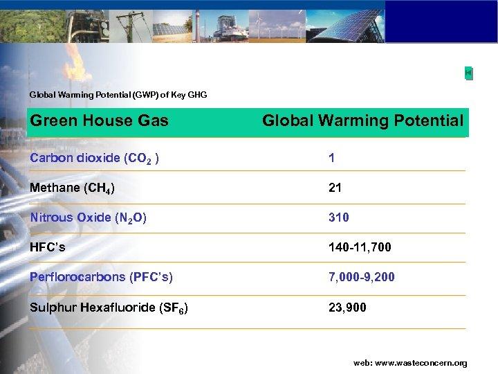 Global Warming Potential (GWP) of Key GHG Green House Gas Global Warming Potential Carbon