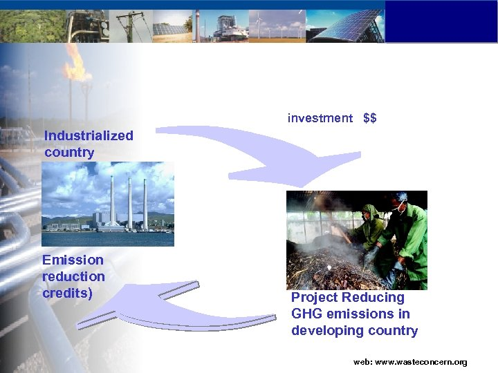 investment $$ Industrialized country Emission reduction credits) Project Reducing GHG emissions in developing country