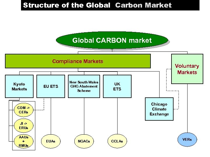 Structure of the Global Carbon Market Global CARBON market Compliance Markets Kyoto Markets EU