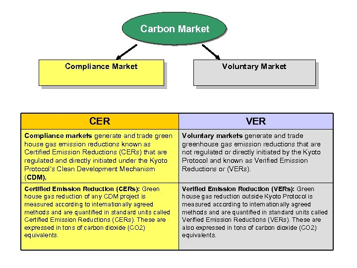Carbon Market Compliance Market Voluntary Market CER VER Compliance markets generate and trade green