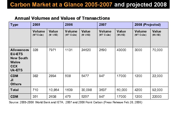 Carbon Market at a Glance 2005 -2007 and projected 2008 Annual Volumes and Values