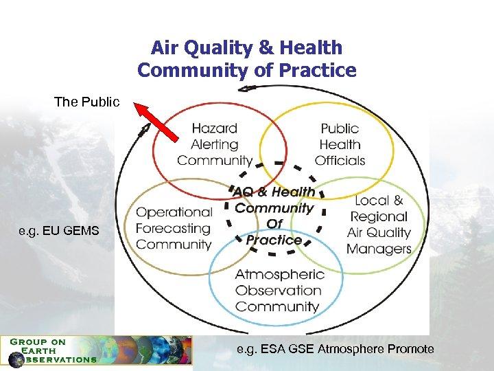 Air Quality & Health Community of Practice The Public e. g. EU GEMS e.