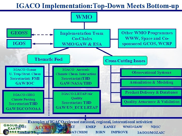 IGACO Implementation: Top-Down Meets Bottom-up WMO GEOSS Implementation Team Co-Chairs WMO/GAW & ESA IGOS